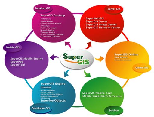 image SuperGIS, first impression